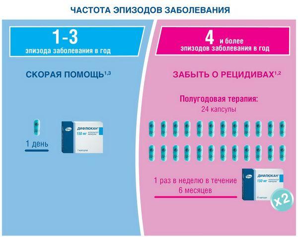 лечение флуконазол молочницы схема